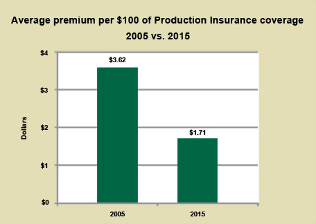 Graph: Average premium per $100 20015 vs. 2015