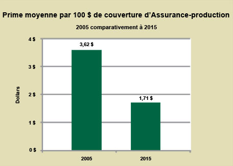 Prime moyenne par 100 $ de coverture 2005 comparativement à 2015