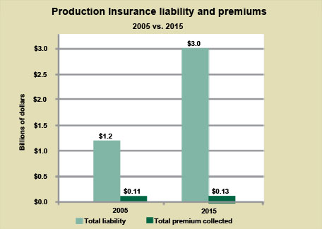 Graph: Liability and Premiums 2005 vs 2015