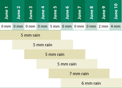Excess rainfall claim example